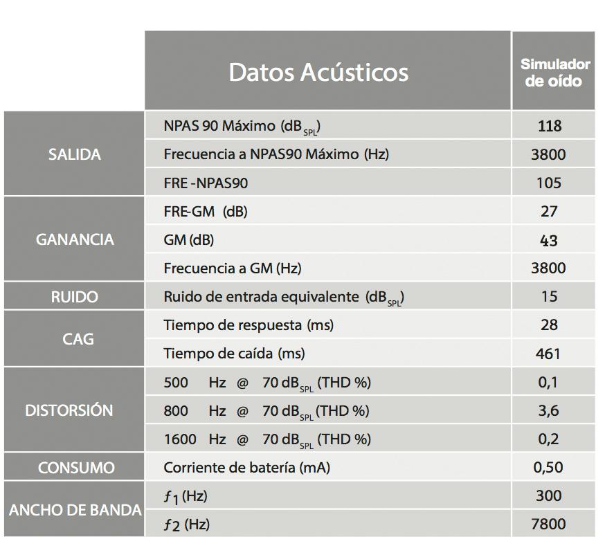 Ficha Técnica de PSA Sense ht